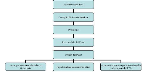 Gal Kalat Organizzazione